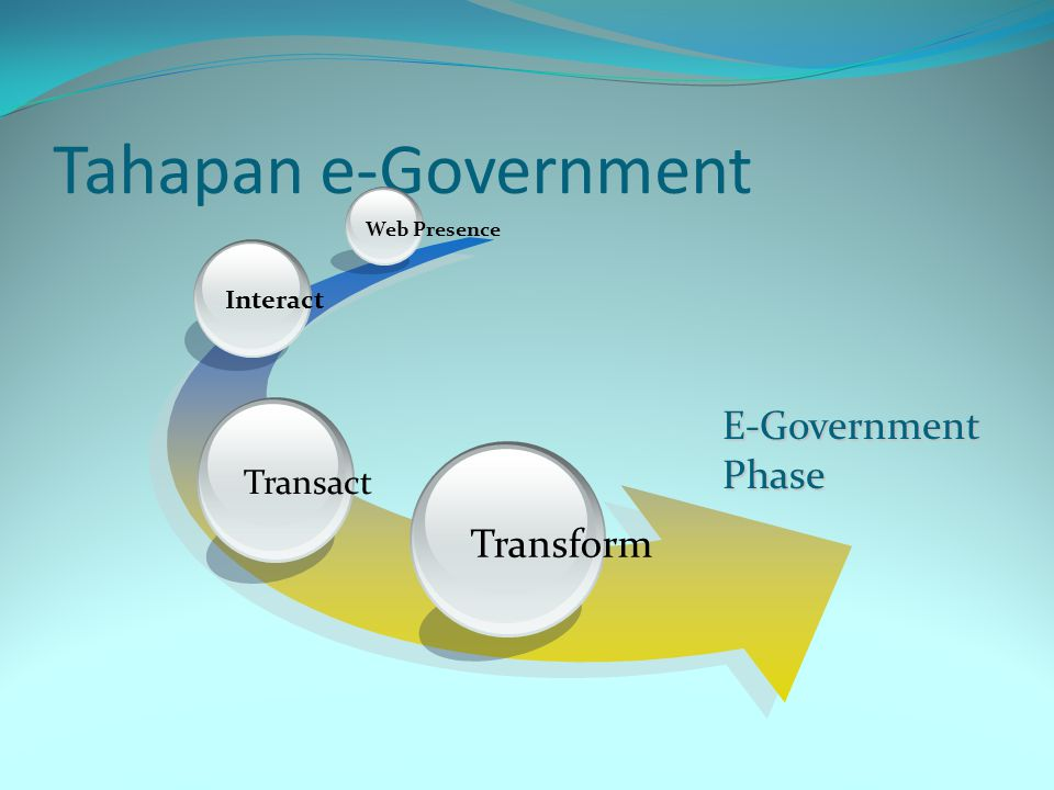 Tahapan e-Government E-Government Phase Transform Transact Interact