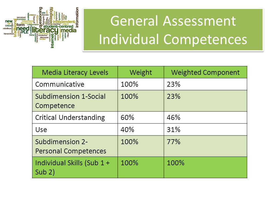 General Assessment Individual Competences