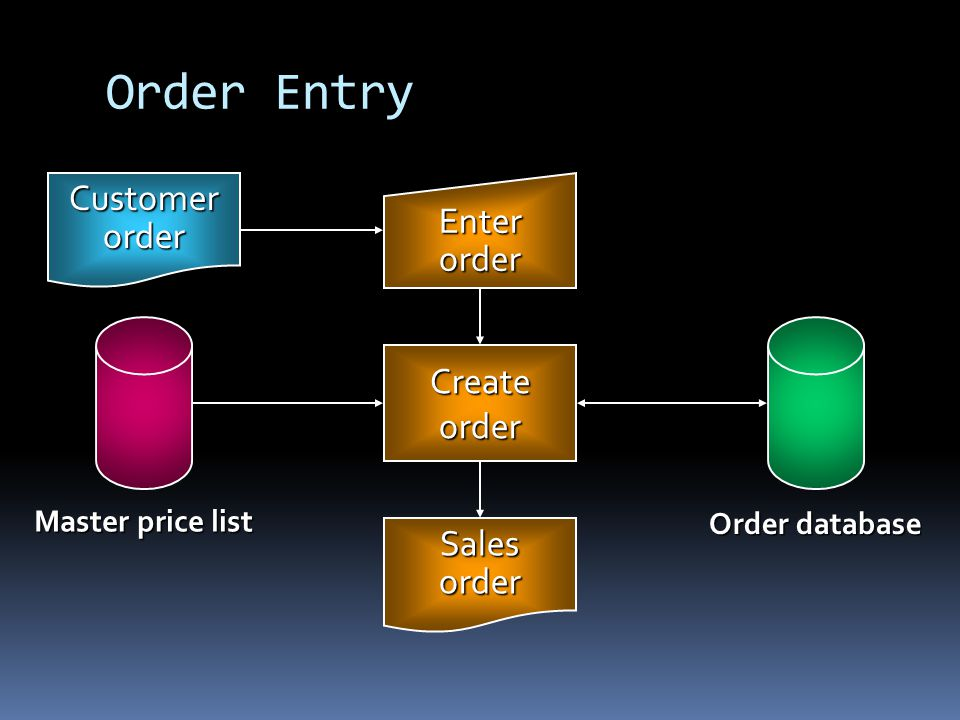 Order Entry Customer Enter order order Create order Sales order