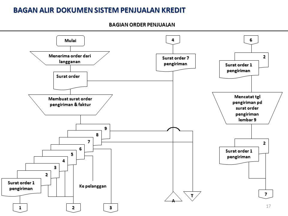 Sistem Akuntansi Penjualan Kredit Ppt Download