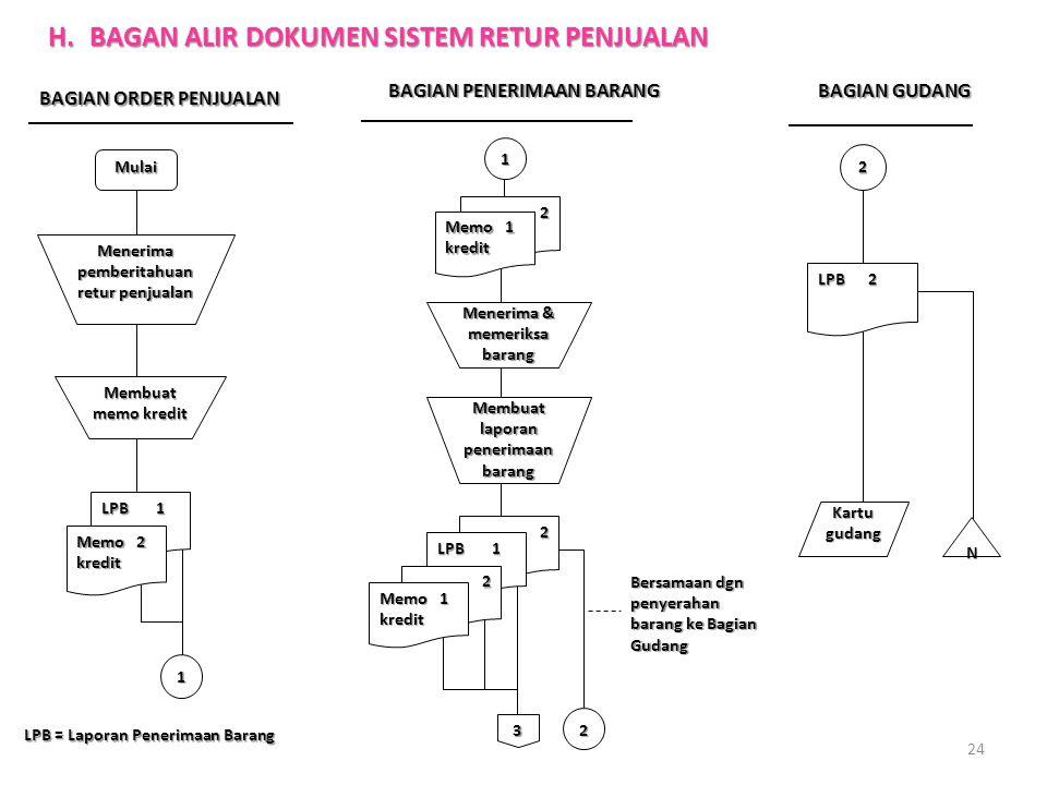 Sistem akuntansi penjualan kredit ppt download h bagan alir dokumen sistem retur penjualan ccuart Images