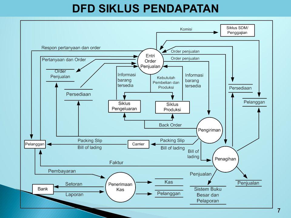Sia siklus pendapatan ppt download 7 dfd siklus pendapatan ccuart Image collections