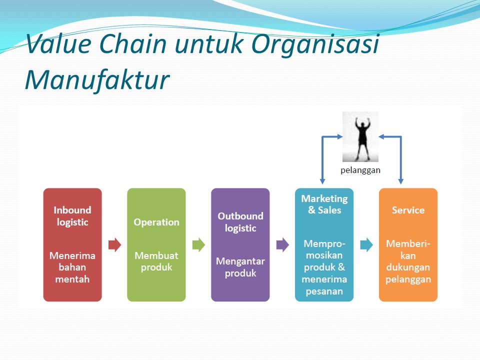 Analisis proses bisnis ppt download 15 value chain untuk organisasi manufaktur ccuart Image collections
