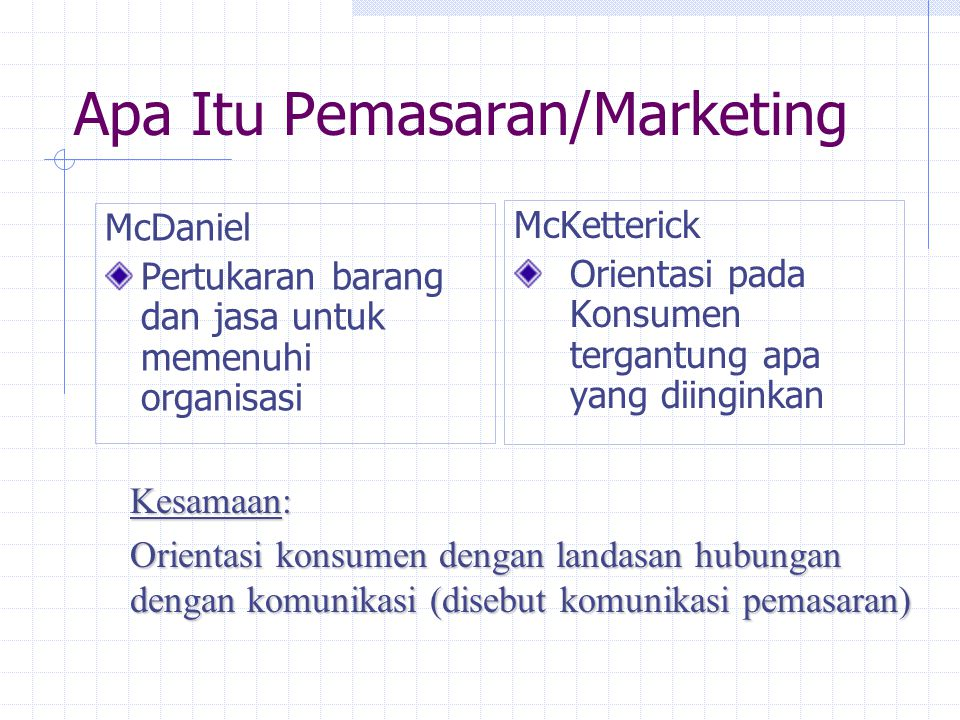 Apa Itu Pemasaran/Marketing