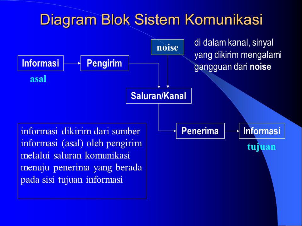 Bab 1 garis besar dasar sistem komunikasi ppt download diagram blok sistem komunikasi ccuart Gallery