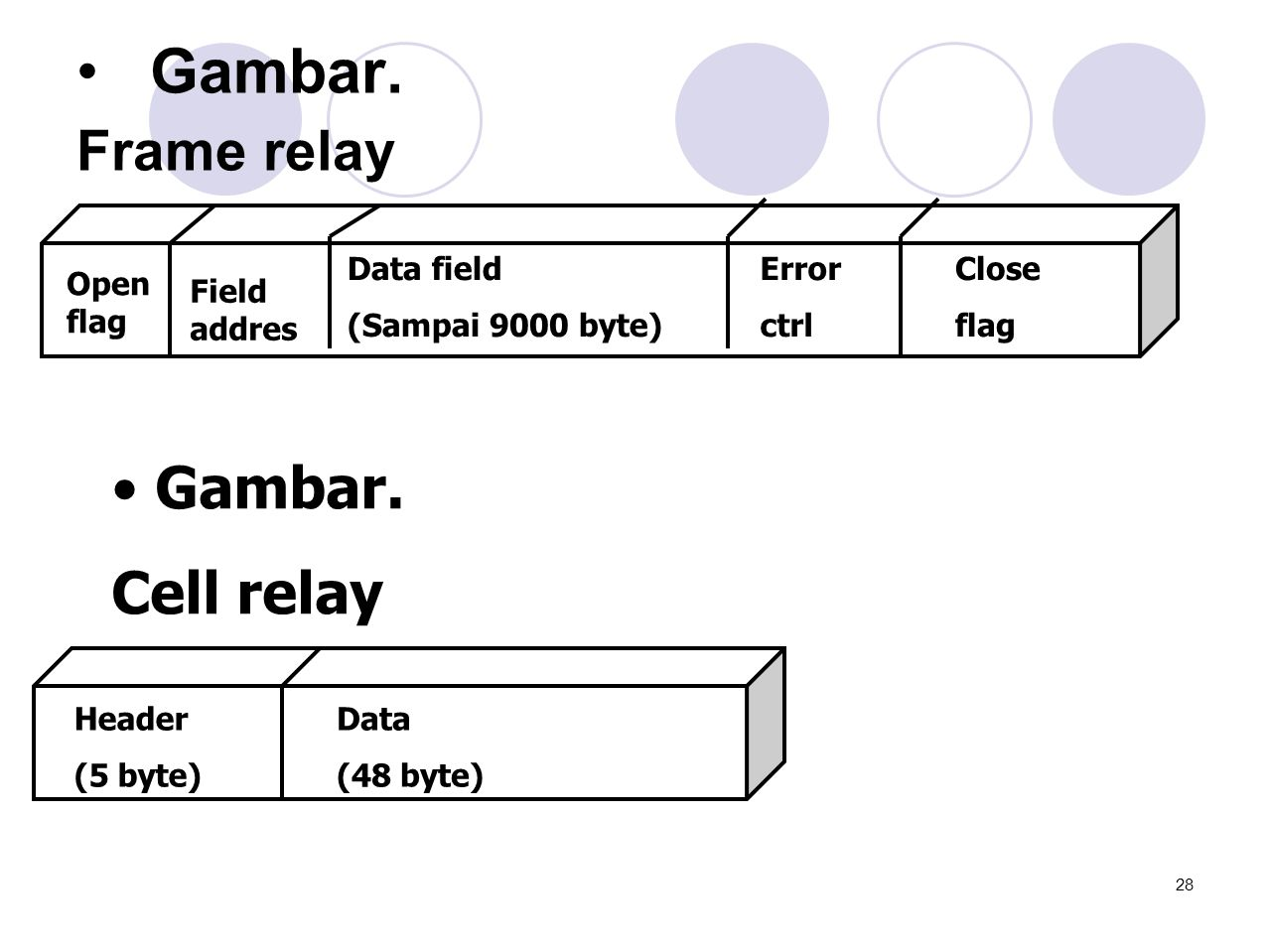 Gambar. Gambar. Cell relay Frame relay Data field (Sampai 9000 byte)