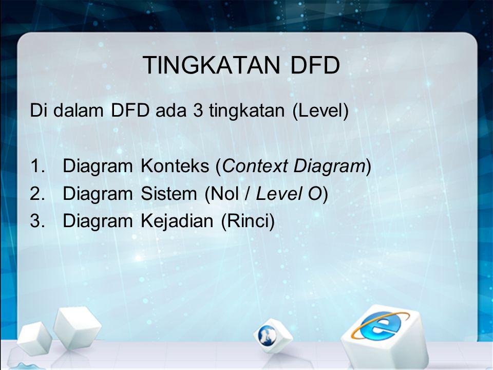 Bentuk data flow diagram dfd sistem subsistem dan kejadian ppt 2 tingkatan ccuart Image collections