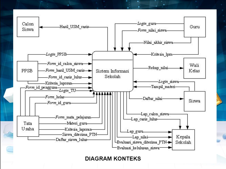 Bentuk data flow diagram dfd sistem subsistem dan kejadian ppt 5 diagram konteks ccuart Images