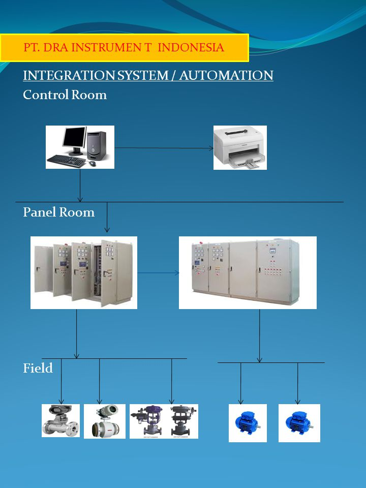INTEGRATION SYSTEM / AUTOMATION Control Room Panel Room Field