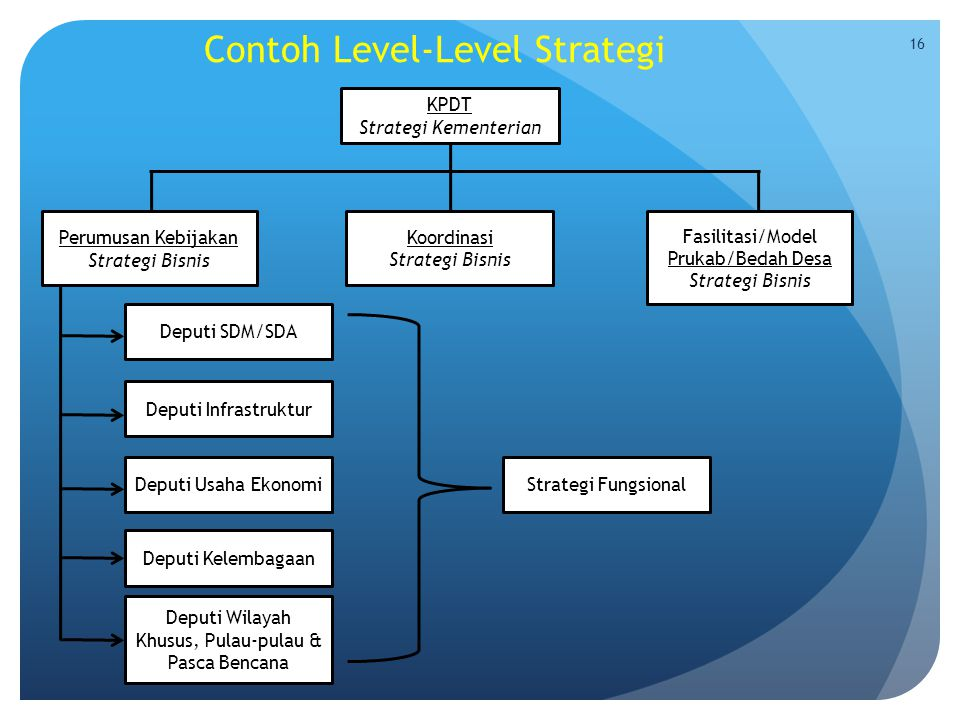 Contoh Level-Level Strategi