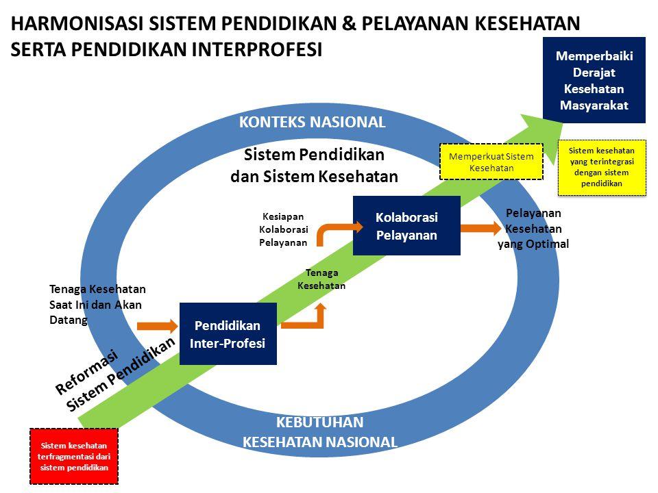 Kebijakan pendidikan tinggi kesehatan ppt download harmonisasi sistem pendidikan pelayanan kesehatan serta pendidikan interprofesi ccuart Choice Image