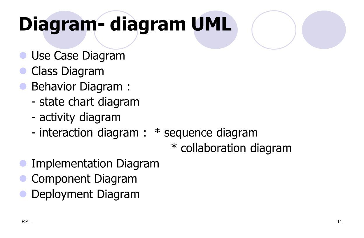 Diagram- diagram UML Use Case Diagram Class Diagram Behavior Diagram :