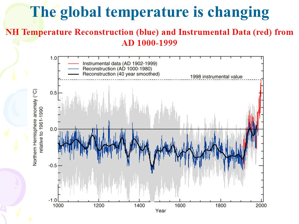 The global temperature is changing