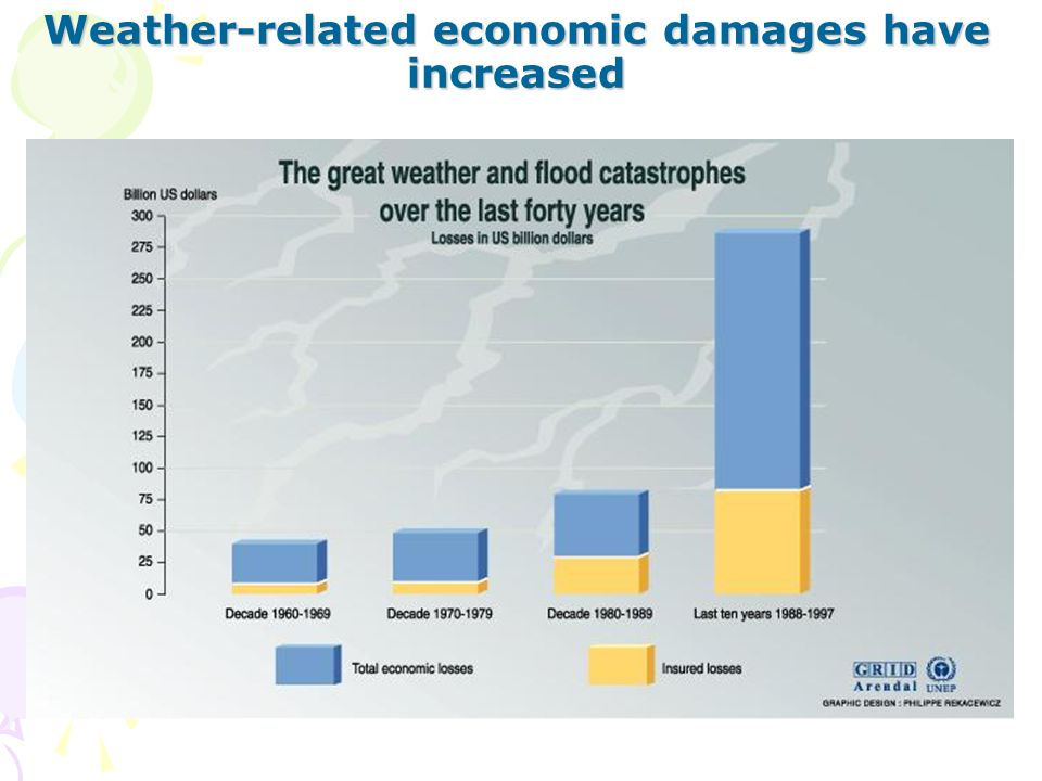 Weather-related economic damages have increased