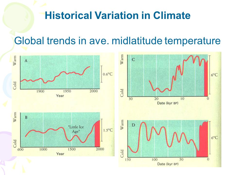 Historical Variation in Climate