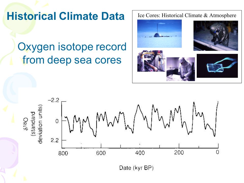 Historical Climate Data