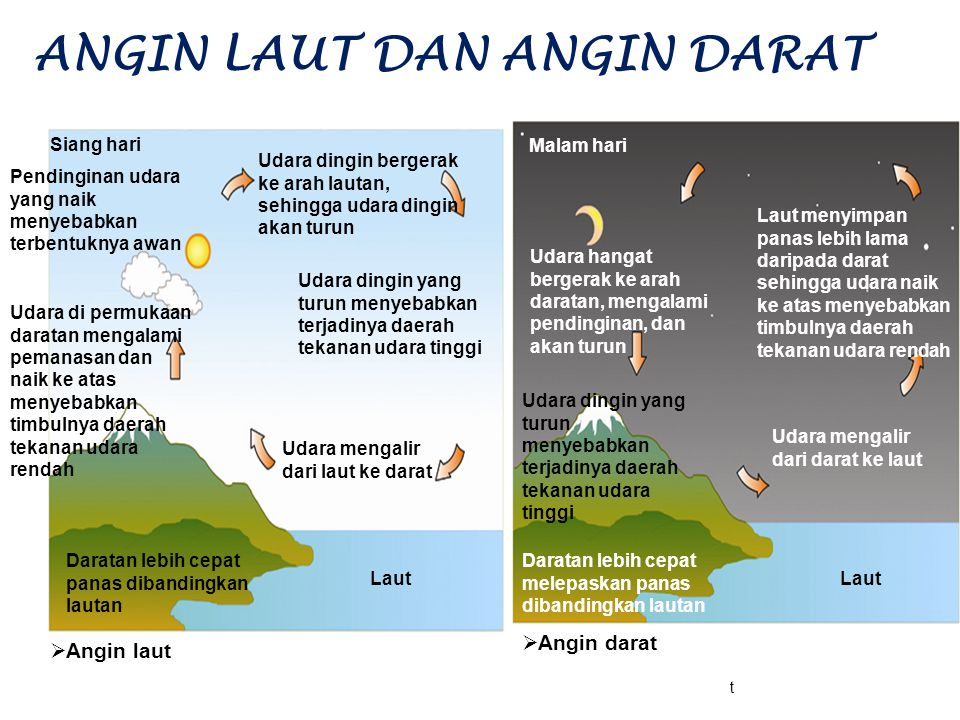 ANGIN LAUT DAN ANGIN DARAT