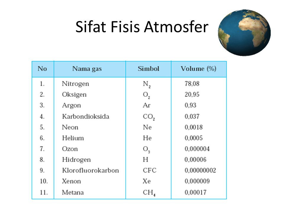Sifat Fisis Atmosfer
