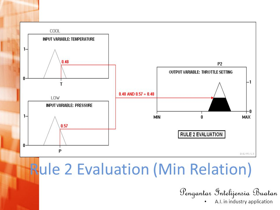 Rule 2 Evaluation (Min Relation)