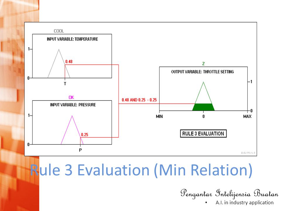 Rule 3 Evaluation (Min Relation)