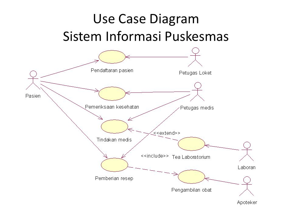 Pertemuan 4 use case dan aktor ppt download 24 use case diagram sistem informasi puskesmas ccuart Choice Image
