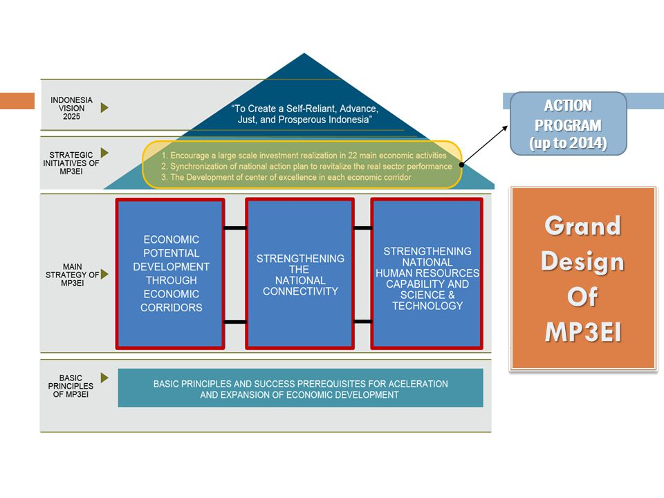 ACTION PROGRAM (up to 2014) Grand Design Of MP3EI