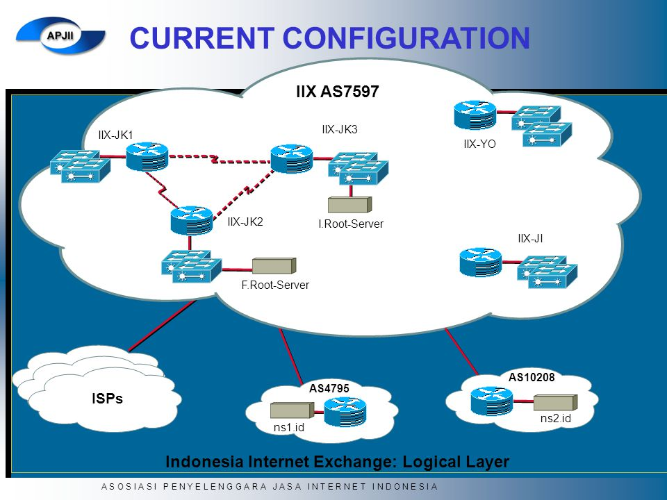 Indonesia Internet Exchange: Logical Layer