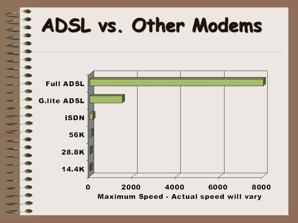 ADSL vs. Other Modems Selective availability limits to 20m to 100m