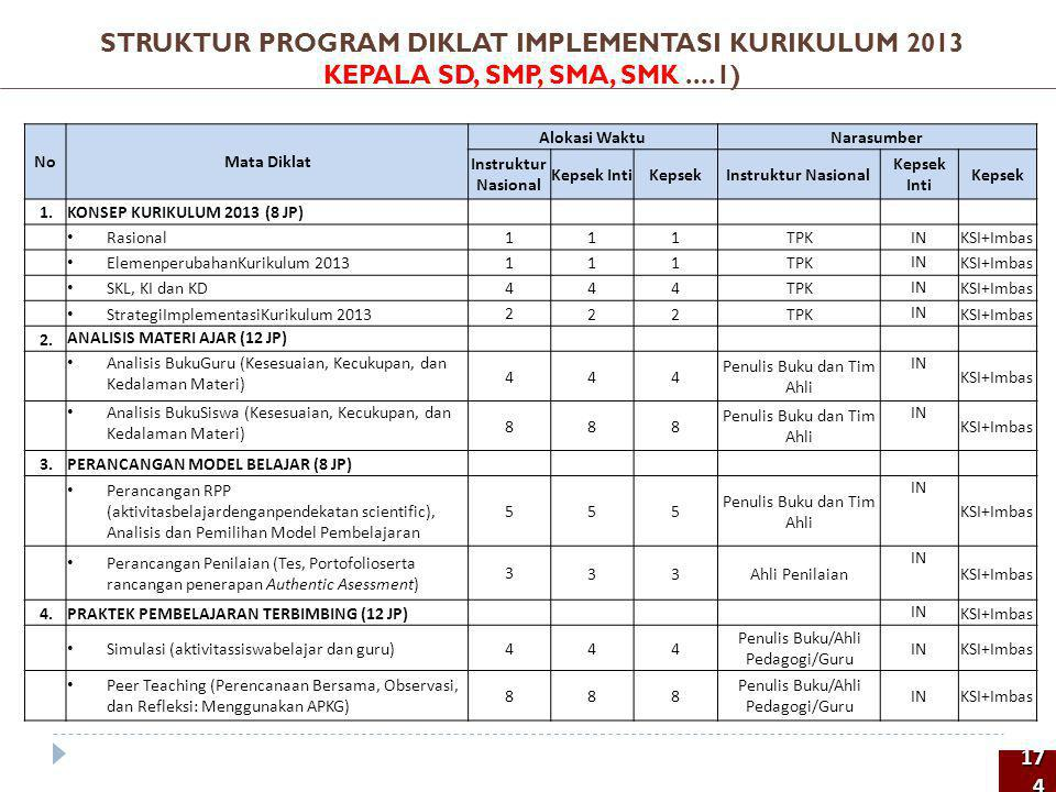 STRUKTUR PROGRAM DIKLAT IMPLEMENTASI KURIKULUM 2013