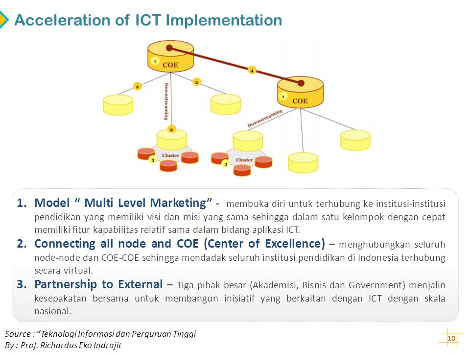 Acceleration of ICT Implementation
