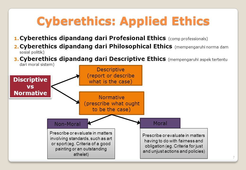 Cyberethics: Applied Ethics