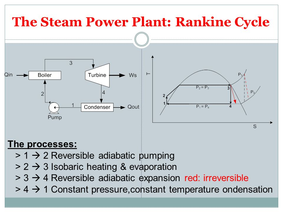 The Steam Power Plant: Rankine Cycle