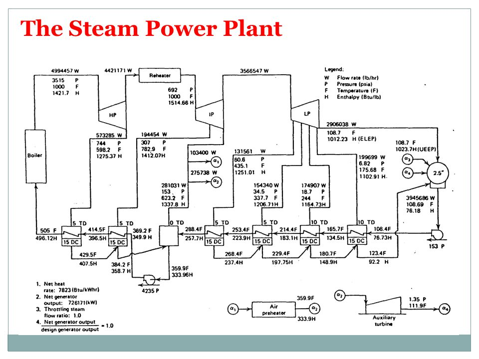 The Steam Power Plant