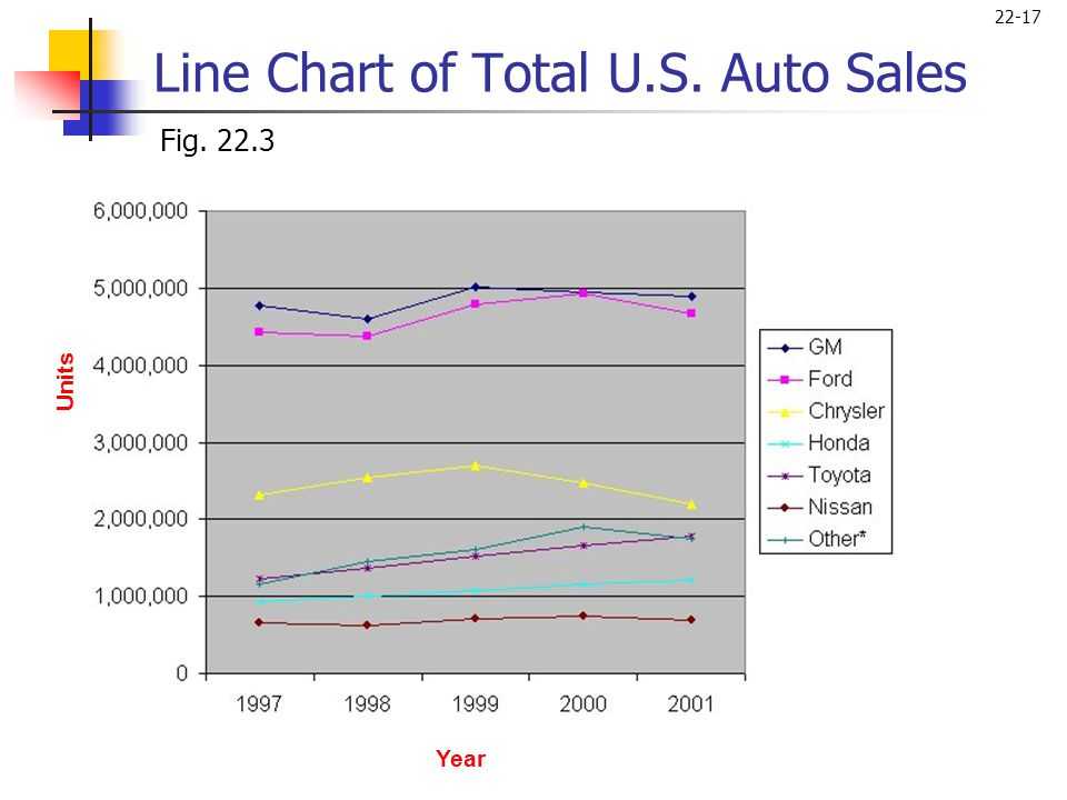 Line Chart of Total U.S. Auto Sales