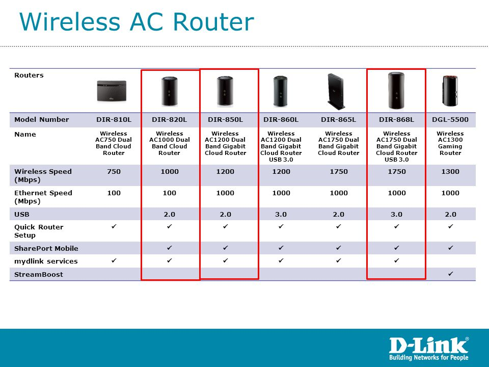 Wireless AC Router Routers Model Number DIR-810L DIR-820L DIR-850L