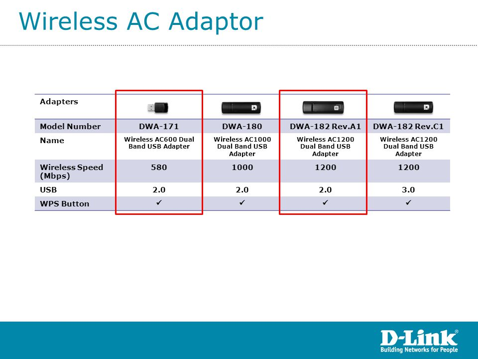 Wireless AC Adaptor Adapters Model Number DWA-171 DWA-180