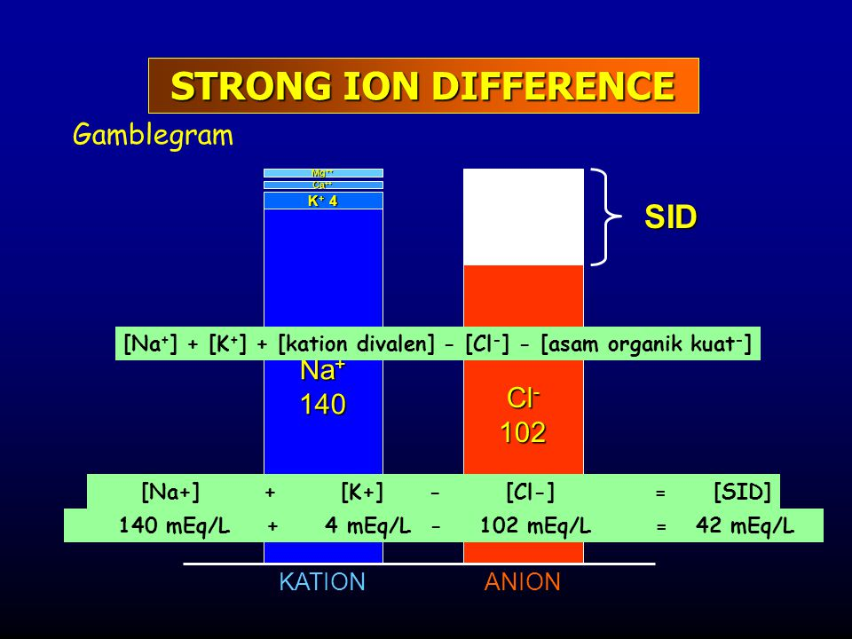 STRONG ION DIFFERENCE SID Gamblegram Na+ 140 Cl- 102 KATION ANION