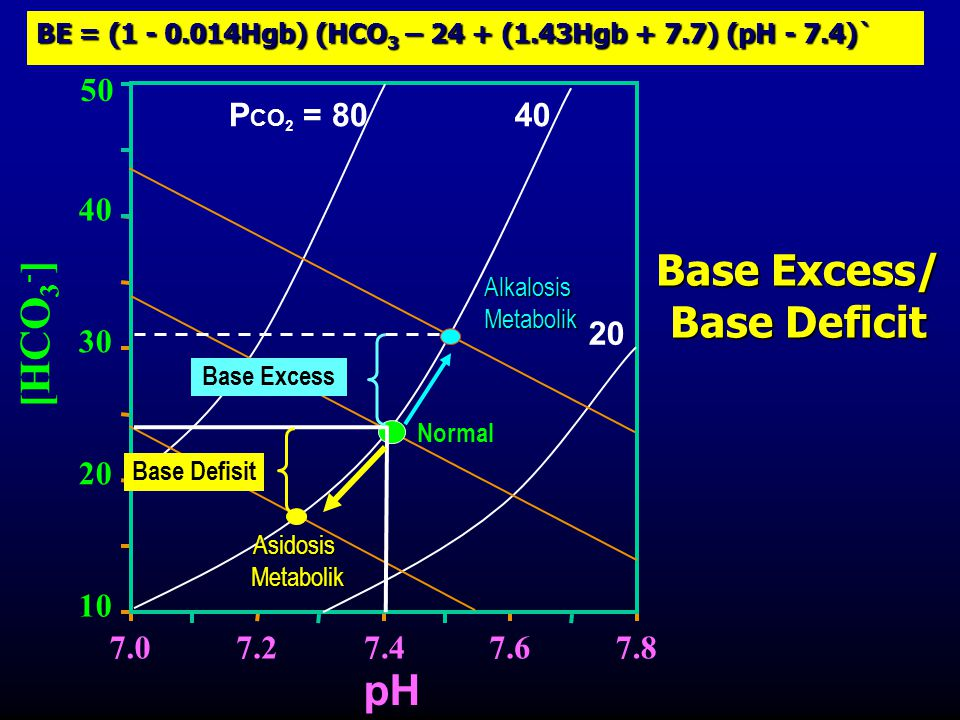 Base Excess/ Base Deficit
