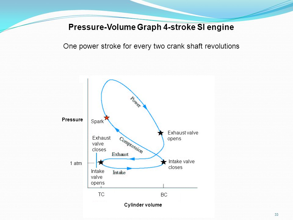 Pressure-Volume Graph 4-stroke SI engine
