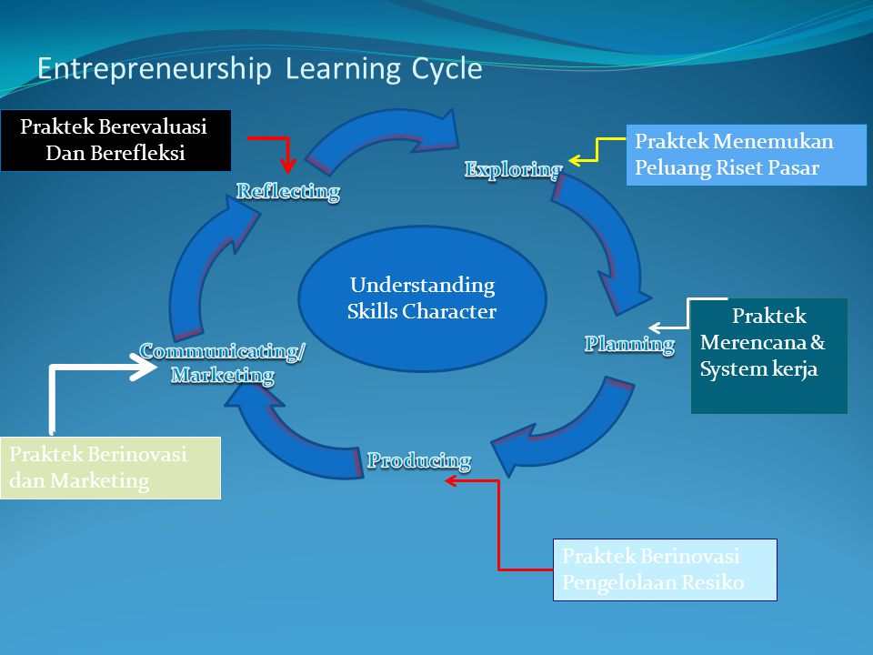 Entrepreneurship Learning Cycle