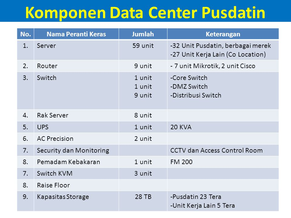Komponen Data Center Pusdatin