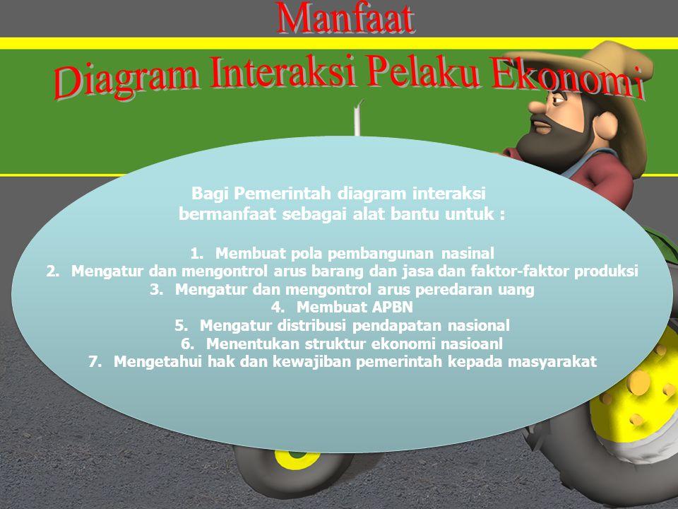 Peran konsumen dan produsen ppt download 12 diagram interaksi pelaku ekonomi manfaat diagram interaksi pelaku ekonomi bagi pemerintah ccuart Images
