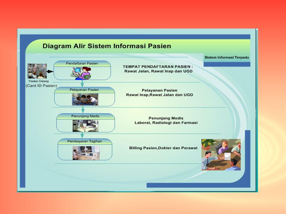 Komputerisasi sistem informasi rumah sakit ppt download 3 diagram alir informasi pasien ccuart Gallery