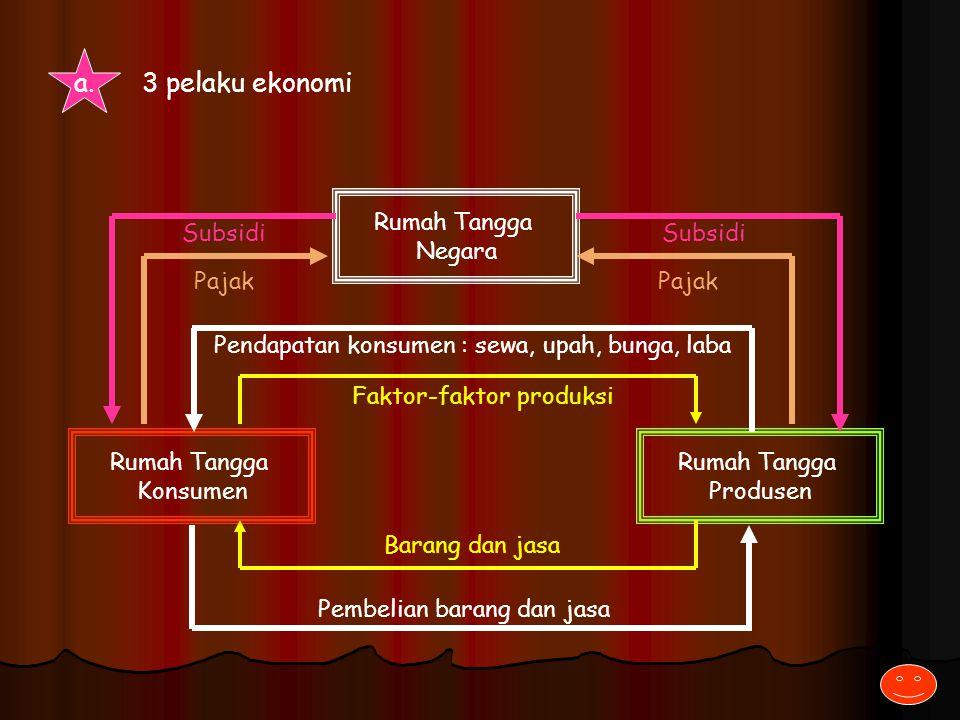 Diagram interaksi pelaku ekonomi ppt download 3 pelaku ekonomi rumah tangga negara subsidi subsidi pajak pajak ccuart Image collections