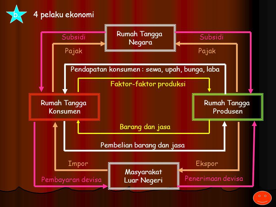 Diagram interaksi pelaku ekonomi ppt download 6 b ccuart Choice Image