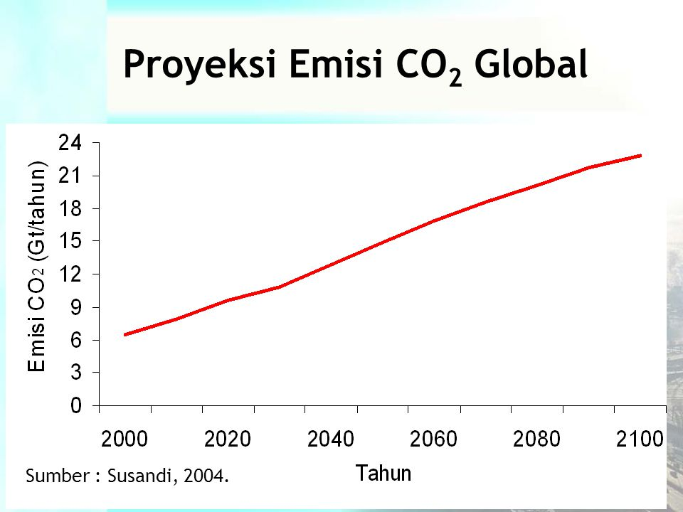 Proyeksi Emisi CO2 Global