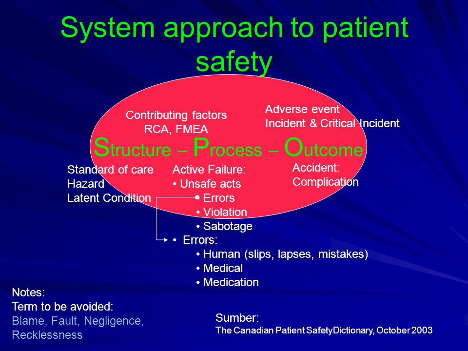 System approach to patient safety