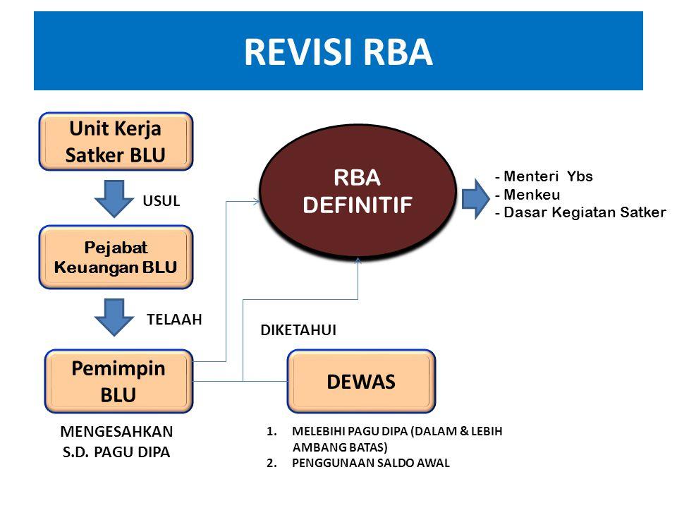 REVISI+RBA+Unit+Kerja+Satker+BLU+RBA+DEFINITIF+Pemimpin+BLU+DEWAS+USUL - Jenis Satker Blu Dan Non Blu