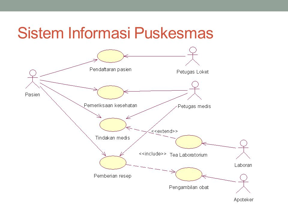 Catur iswahyudi edhy sutanta ppt download contoh use case diagram 22 sistem informasi puskesmas ccuart Choice Image