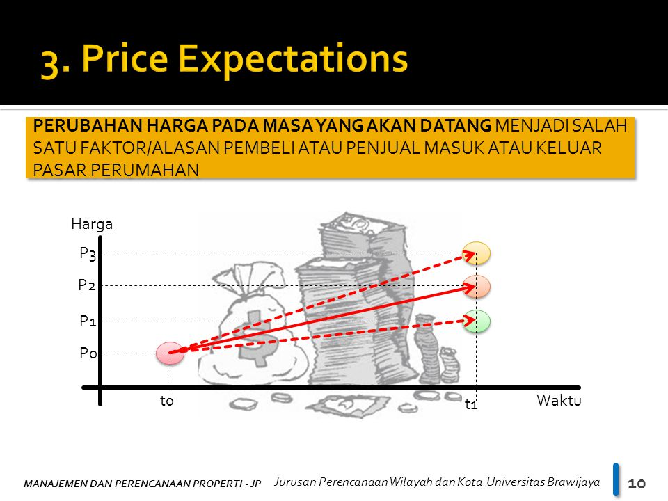 3. Price Expectations